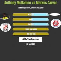 Anthony McNamee vs Markus Carver h2h player stats