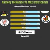 Anthony McNamee vs Max Kretzschmar h2h player stats