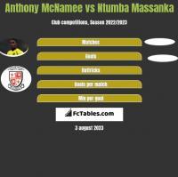 Anthony McNamee vs Ntumba Massanka h2h player stats