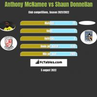 Anthony McNamee vs Shaun Donnellan h2h player stats