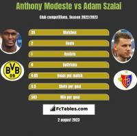 Anthony Modeste vs Adam Szalai h2h player stats