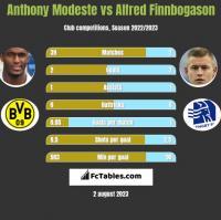 Anthony Modeste vs Alfred Finnbogason h2h player stats