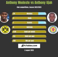 Anthony Modeste vs Anthony Ujah h2h player stats