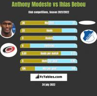 Anthony Modeste vs Ihlas Bebou h2h player stats