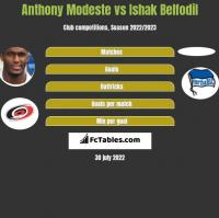 Anthony Modeste vs Ishak Belfodil h2h player stats