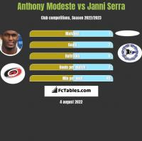 Anthony Modeste vs Janni Serra h2h player stats