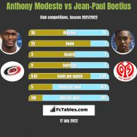 Anthony Modeste vs Jean-Paul Boetius h2h player stats