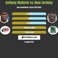 Anthony Modeste vs Jhon Cordoba h2h player stats