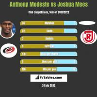 Anthony Modeste vs Joshua Mees h2h player stats