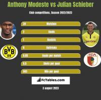 Anthony Modeste vs Julian Schieber h2h player stats