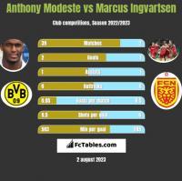 Anthony Modeste vs Marcus Ingvartsen h2h player stats
