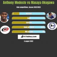 Anthony Modeste vs Masaya Okugawa h2h player stats