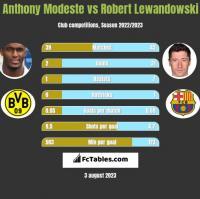 Anthony Modeste vs Robert Lewandowski h2h player stats