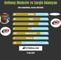 Anthony Modeste vs Sargis Adamyan h2h player stats