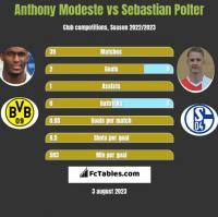 Anthony Modeste vs Sebastian Polter h2h player stats