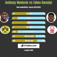 Anthony Modeste vs Taiwo Awoniyi h2h player stats