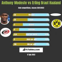 Anthony Modeste vs Erling Braut Haaland h2h player stats