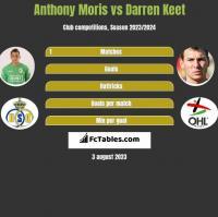 Anthony Moris vs Darren Keet h2h player stats