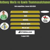 Anthony Moris vs Kawin Thammasatchanon h2h player stats