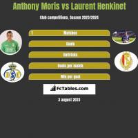 Anthony Moris vs Laurent Henkinet h2h player stats