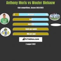 Anthony Moris vs Wouter Biebauw h2h player stats
