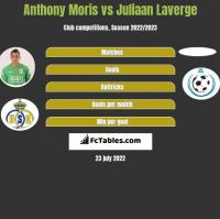 Anthony Moris vs Juliaan Laverge h2h player stats