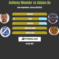 Anthony Mounier vs Adama Ba h2h player stats