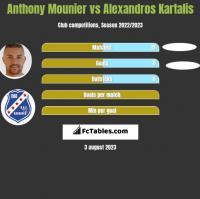 Anthony Mounier vs Alexandros Kartalis h2h player stats