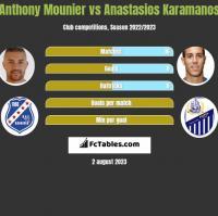 Anthony Mounier vs Anastasios Karamanos h2h player stats