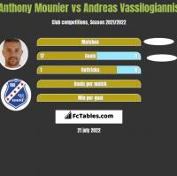 Anthony Mounier vs Andreas Vassilogiannis h2h player stats