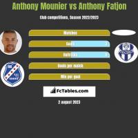 Anthony Mounier vs Anthony Fatjon h2h player stats