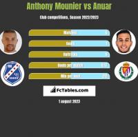 Anthony Mounier vs Anuar h2h player stats