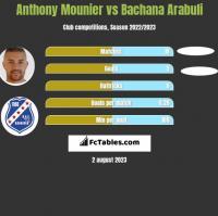 Anthony Mounier vs Bachana Arabuli h2h player stats