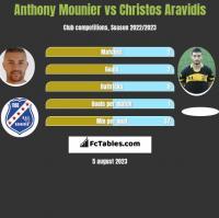 Anthony Mounier vs Christos Aravidis h2h player stats