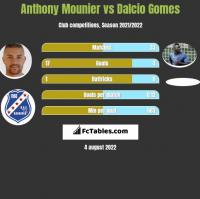 Anthony Mounier vs Dalcio Gomes h2h player stats