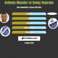 Anthony Mounier vs Danny Bejarano h2h player stats