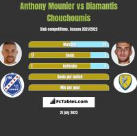 Anthony Mounier vs Diamantis Chouchoumis h2h player stats
