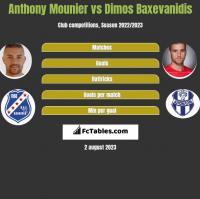 Anthony Mounier vs Dimos Baxevanidis h2h player stats