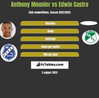 Anthony Mounier vs Edwin Castro h2h player stats