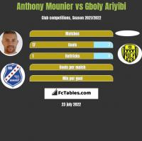 Anthony Mounier vs Gboly Ariyibi h2h player stats