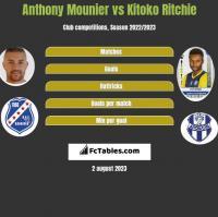 Anthony Mounier vs Kitoko Ritchie h2h player stats