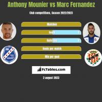 Anthony Mounier vs Marc Fernandez h2h player stats
