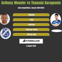Anthony Mounier vs Thanasis Karagounis h2h player stats