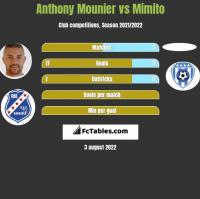 Anthony Mounier vs Mimito h2h player stats