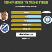 Anthony Mounier vs Manolis Patralis h2h player stats