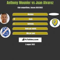 Anthony Mounier vs Juan Alvarez h2h player stats