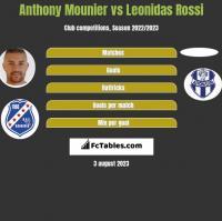 Anthony Mounier vs Leonidas Rossi h2h player stats