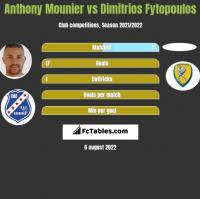 Anthony Mounier vs Dimitrios Fytopoulos h2h player stats