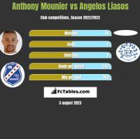 Anthony Mounier vs Angelos Liasos h2h player stats