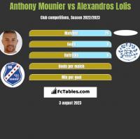 Anthony Mounier vs Alexandros Lolis h2h player stats